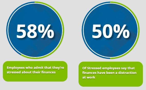 Graph images stating that 58% of employees are stressed about finances, and of them 50% say it distracted them at work