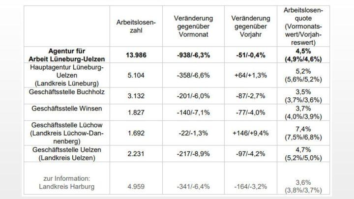 Arbeitsmarkt im September: Wieder weniger als 14.000 Arbeitslose