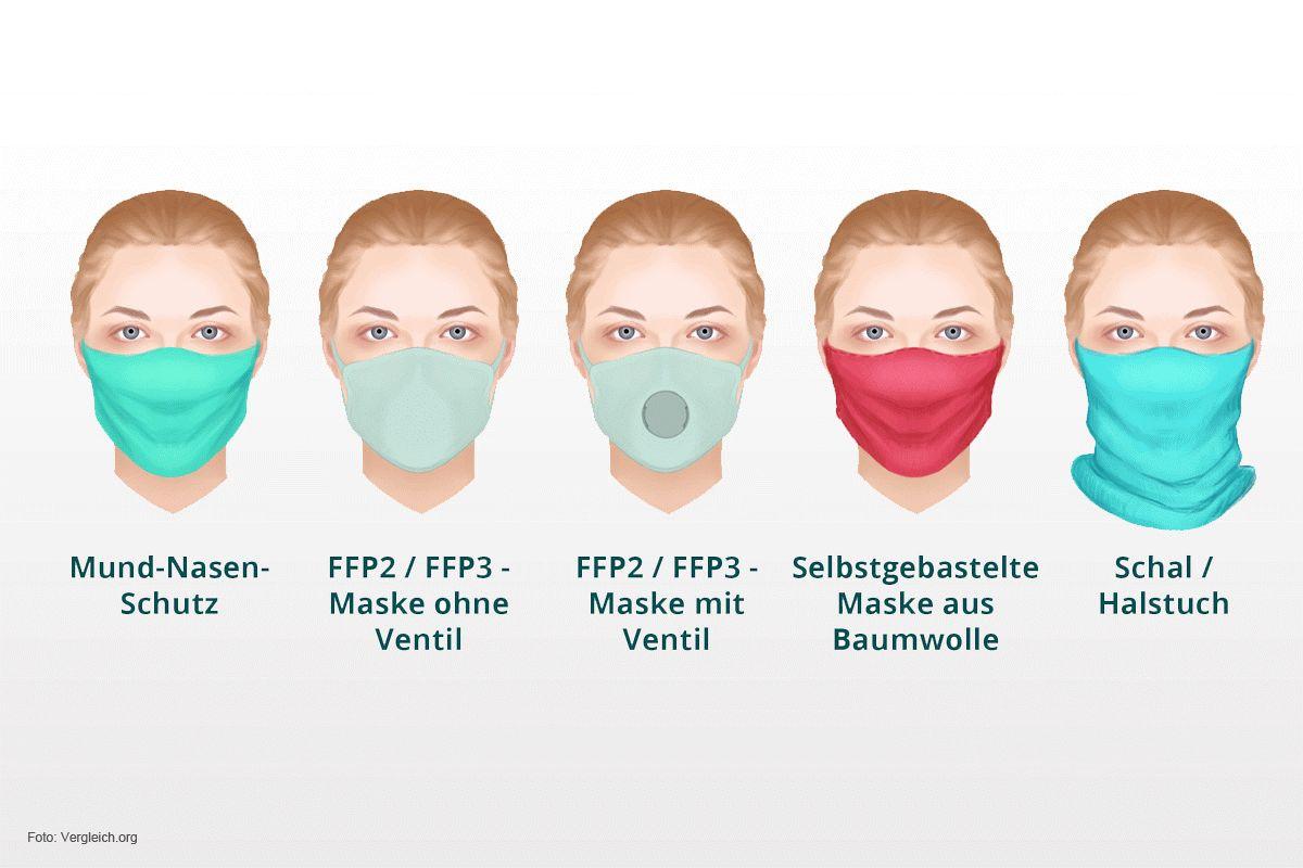 Ffp3 Maske Coronavirus