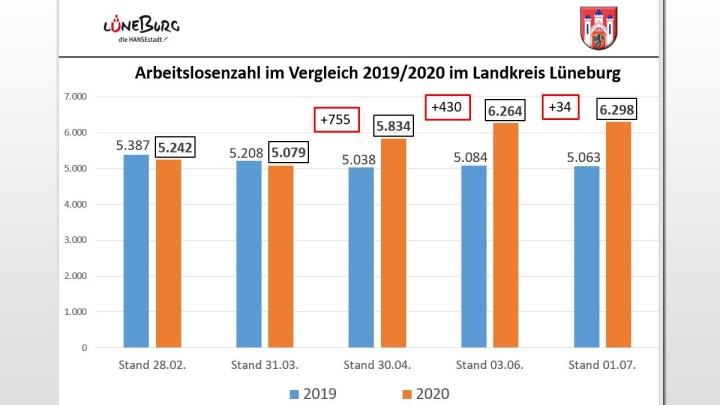 """Zweiter Härtefallfonds """"Wir für Lüneburg"""" einstimmig beschlossen"""