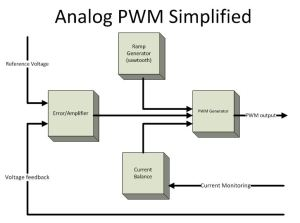 PWM GENERATOR - ANALOG DIGITAL