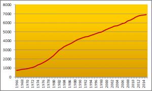 Danmarks Statistiks forbrugerprisindeks for perioden 1966–2015 (årsgennemsnit). Året 1900 = indeks 100; 1966 = 733; 2015 = 6891.