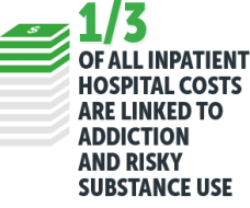 1/3 of inpatient hospital costs are related to substance use
