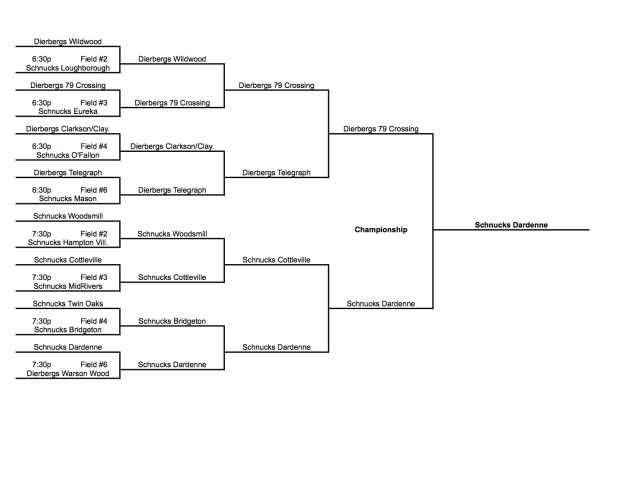 2014 Softball Playoffs Results