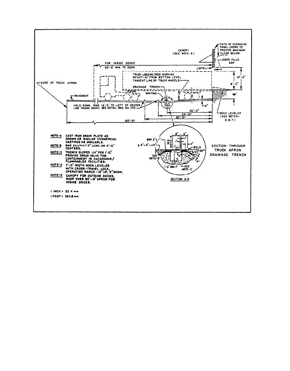 Figure 11. Truck Apron Section