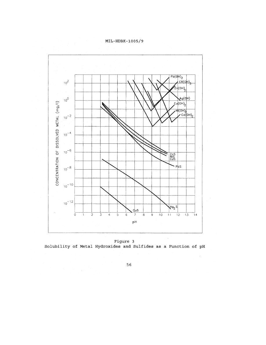 Figure 3. Solubility of Metal Hydroxides and Sulfides as a