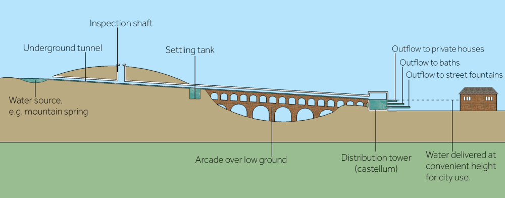 medium resolution of a diagram showing an aqueduct system