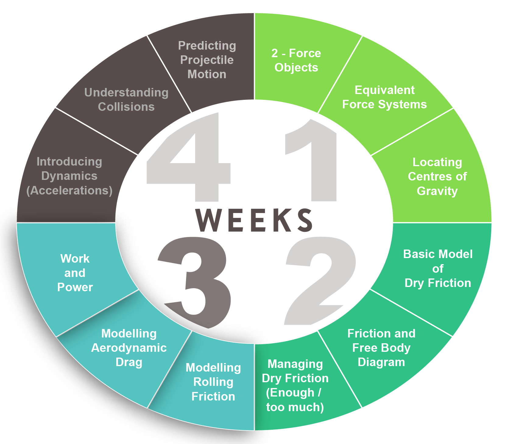 hight resolution of week 3 concept wheel click to expand