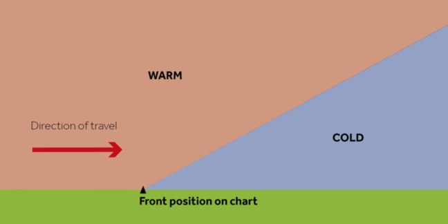frontal rainfall diagram uk home wiring diagrams types of rain come or shine a 2d representation warm air moving into cold at the and fronts