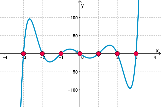 Factors of quadratic polynomials and zeroes