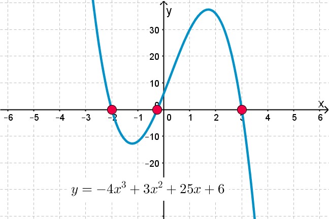 Cubic polynomials and their roots
