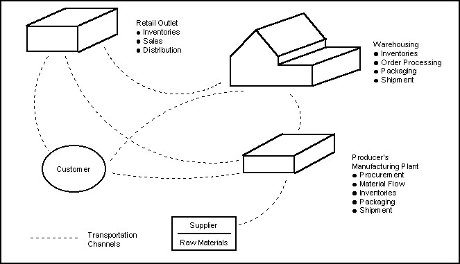 Applications of Simulation for Integrated Logistics