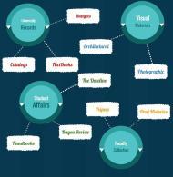 Holdings of digital materials