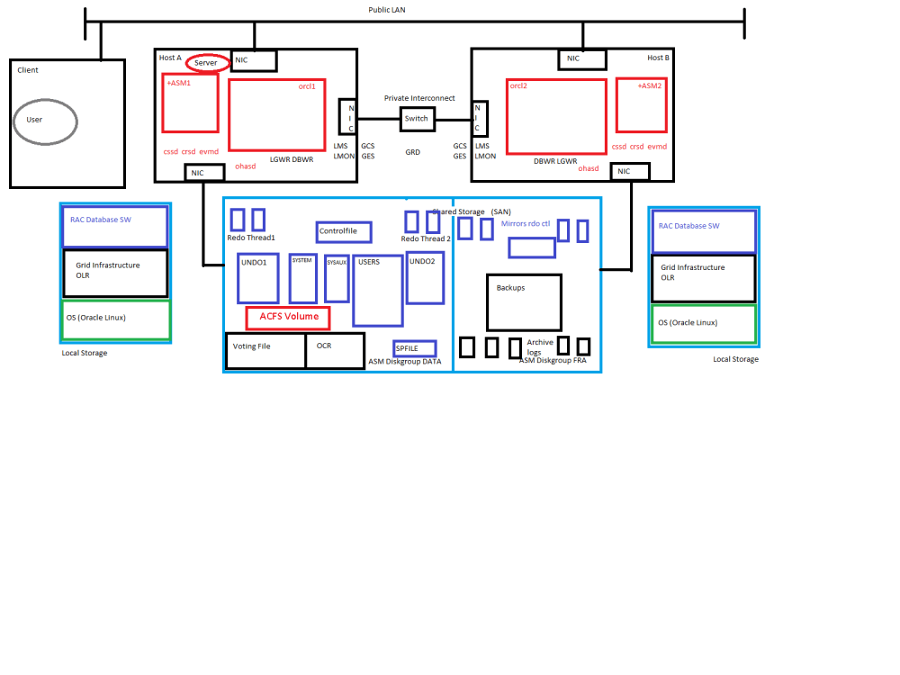 11gR2 RAC Architecture Picture (1/2)