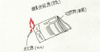 燃焼の3要素