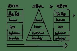 EnterpriseArchitecture