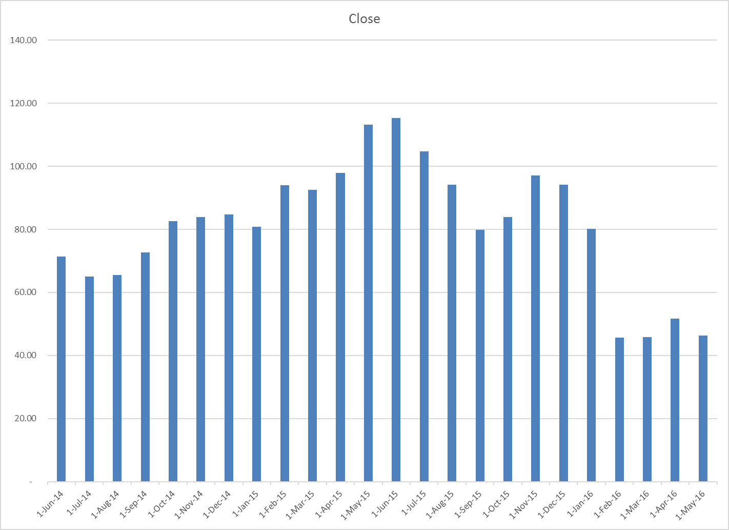 4 1 1 Choosing A Chart Type Line Charts Excel For