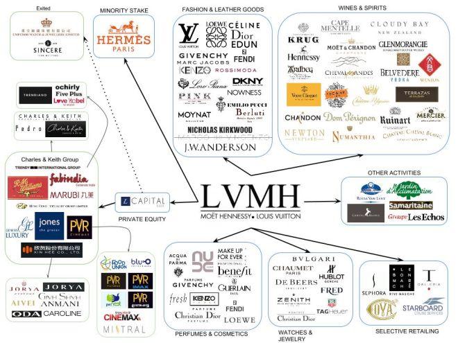 LVMH Holding Uhren und mehr