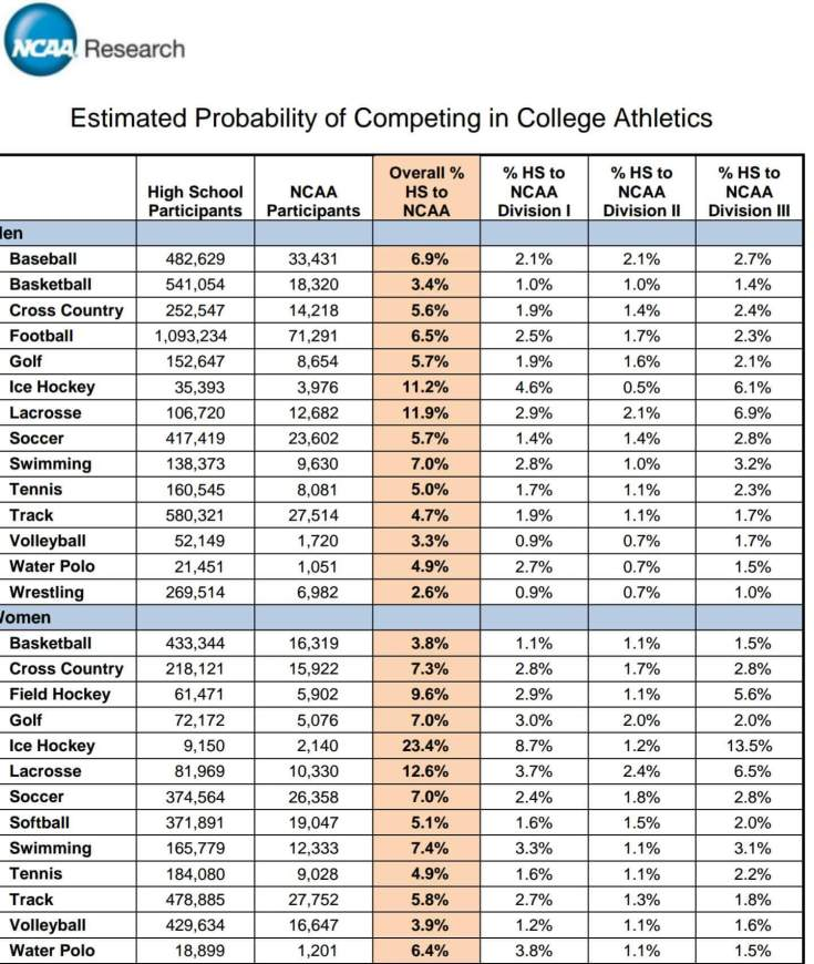College Athletics Probability