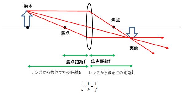 中1理科】焦点距離の求め方(公...