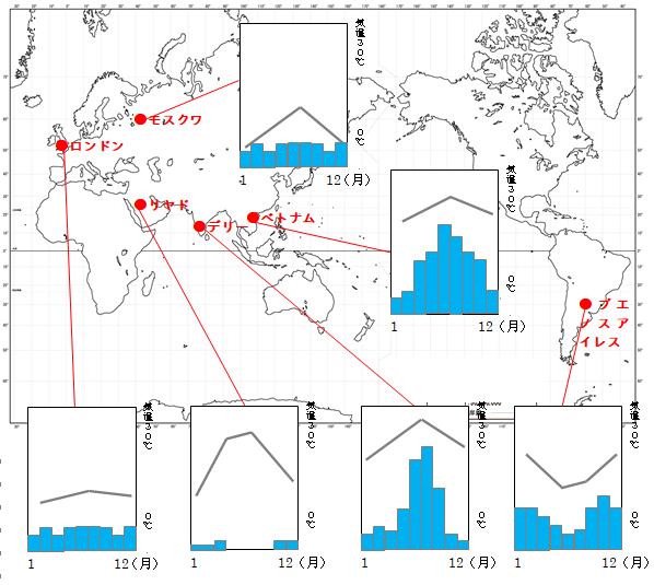 世界の国々の雨温図