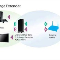 Wireless Extender Diagram Criminal Justice System Dual Band Router Vs Single Which One To Choose Wifi Range
