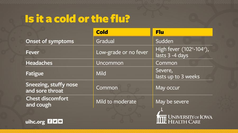 Knowing the difference between a cold and the flu   University of ...