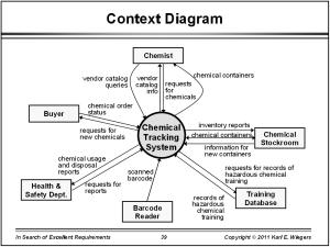 Analysis Diagrams | University IT