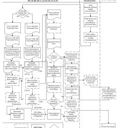 gift transmittals activity diagram current state example [ 791 x 1024 Pixel ]