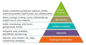 pyramide-van-maslow uitjebewust