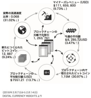 ビットコイン・ブロックチェーン週間統計
