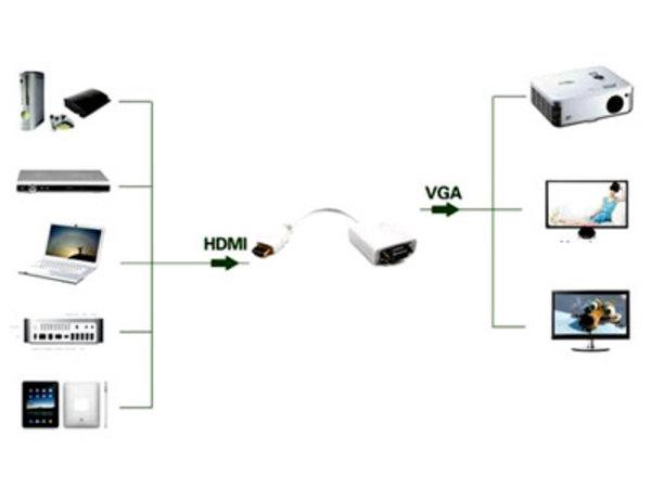 HDMI TO VGA+AUDIO ADAPTER