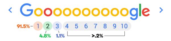google search breakdown