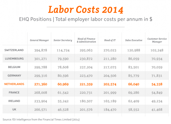Labour costs in Holland are very competitive compared to
