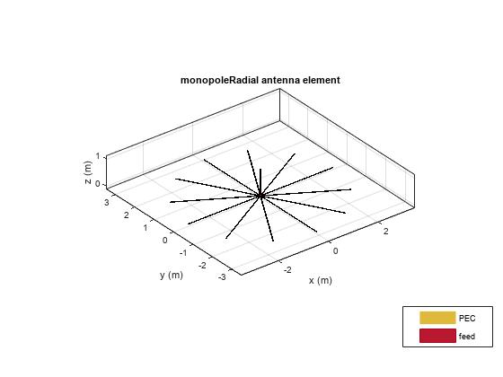 Create monopole antenna mounted on radial ground plane