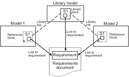 Requirements Links for Library Blocks and Reference Blocks