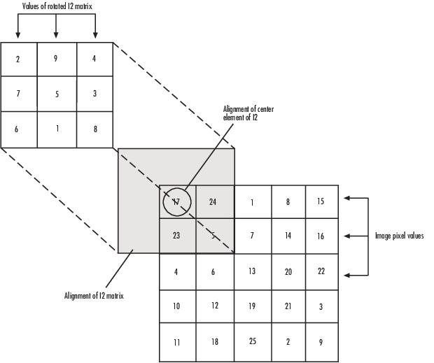 dot diagram i2