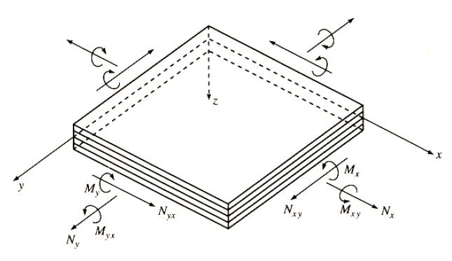 stress and failure analysis of multidirectional laminates