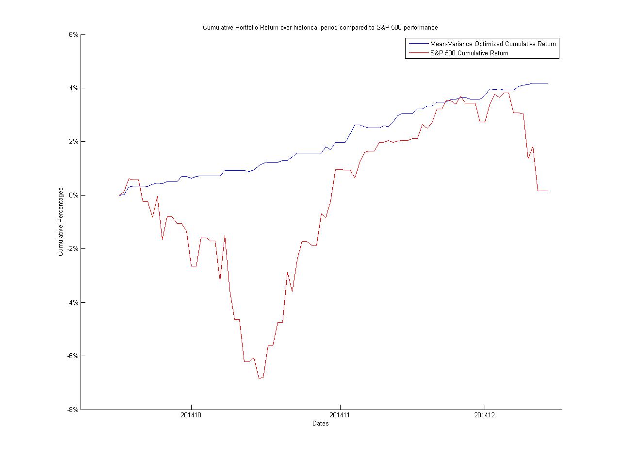 Mean Variance Portfolio Optimization of S&P 500 Stocks