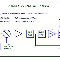 Rf Transmitter And Receiver Block Diagram 95 Toyota Camry Engine G0mrf 29 45 Mhz Project Amsat Uk
