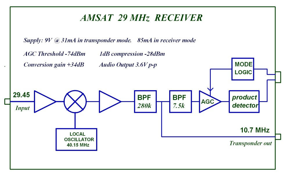 medium resolution of amsat uk 29 mhz receiver block diagram
