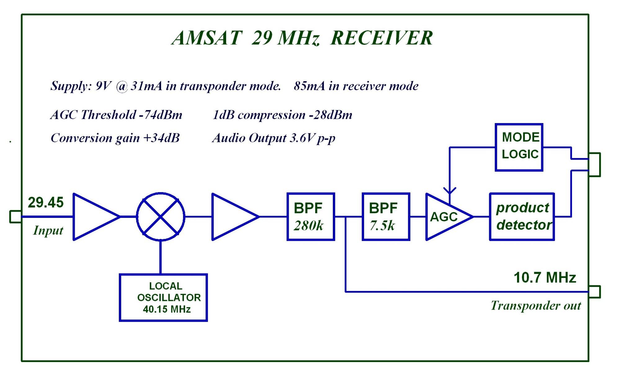 hight resolution of amsat uk 29 mhz receiver block diagram