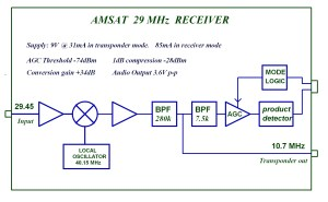 G0MRF 2945 MHz Receiver Project | AMSATUK