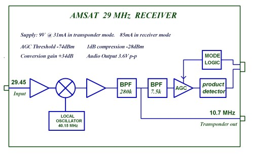 small resolution of amsat uk 29 mhz receiver block diagram