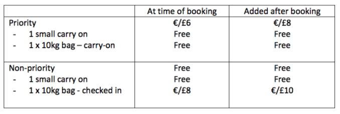 Ryanair baggage policy