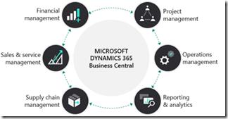MB-900 Microsoft Dynamics 365 Fundamentals