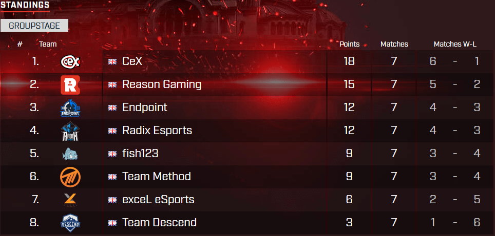 cex, reason gaming, endpoint, radix, esl premiership