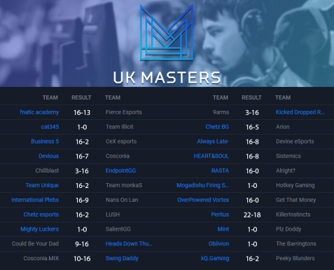 Insomnia 63 UK Masters CS:GO Open Swiss Bracket Round Three
