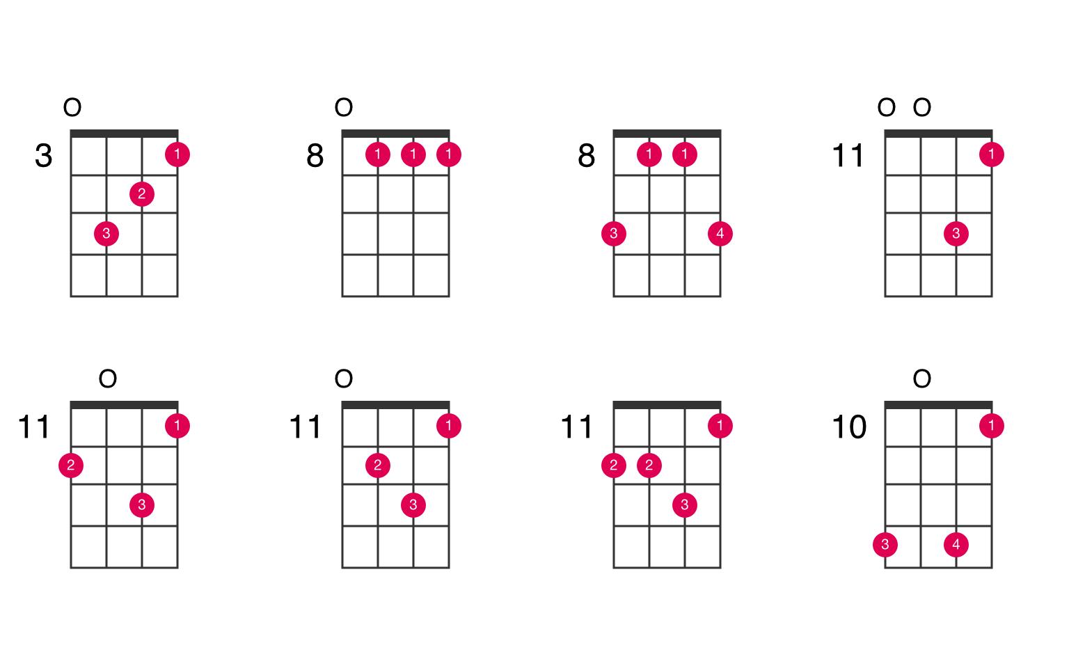 F minor add 9 ukulele chord - UkeLib Chords