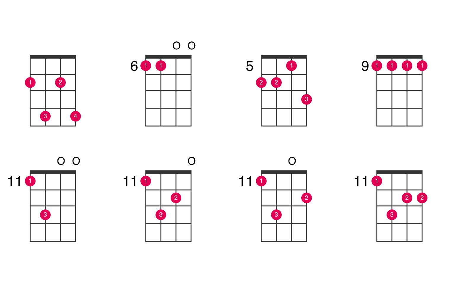 F-sharp minor 7th ukulele chord - UkeLib Chords